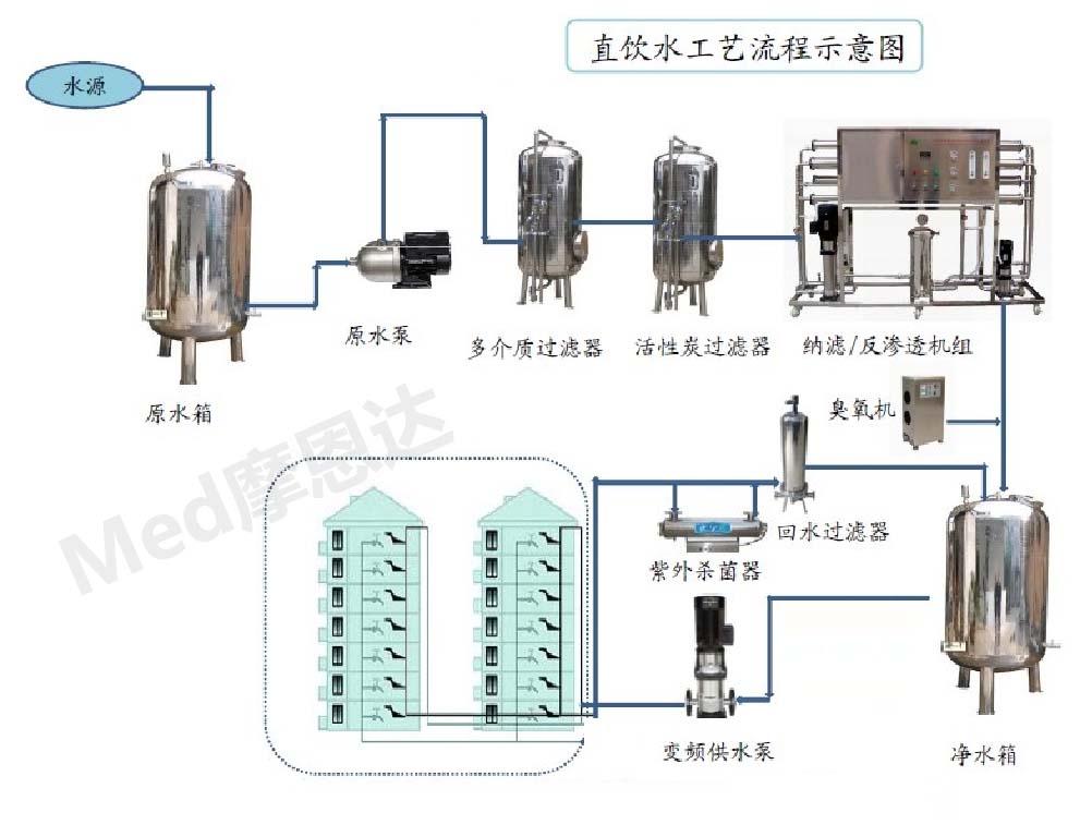 直饮水工艺流程图